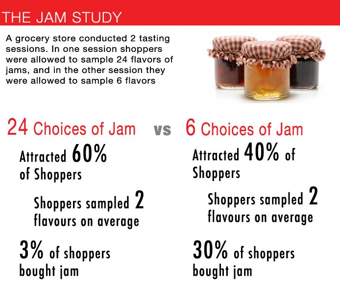 jam study on choices and results